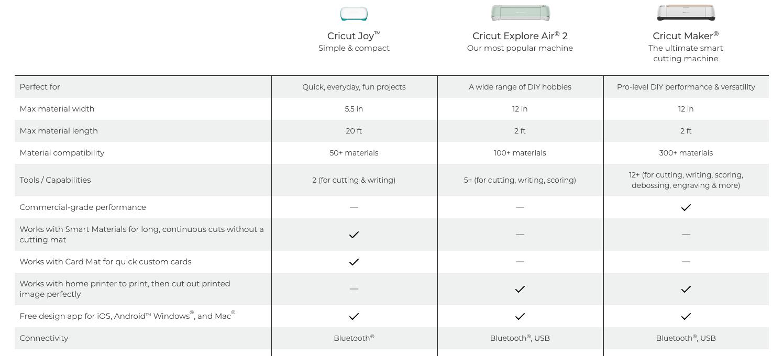 Cricut smart cutting machines comparison