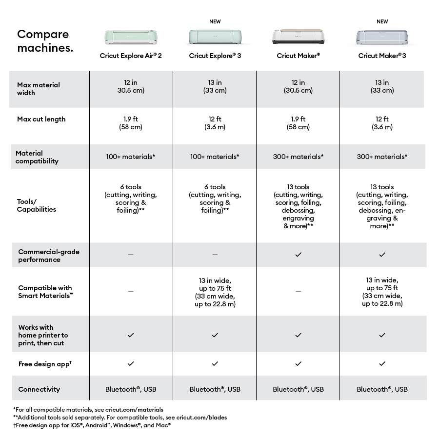 Compare Cricut machines